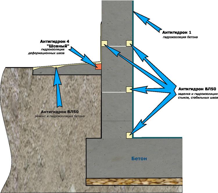 Ремонт и гидроизоляция сборных бетонных подвалов и отмосток
