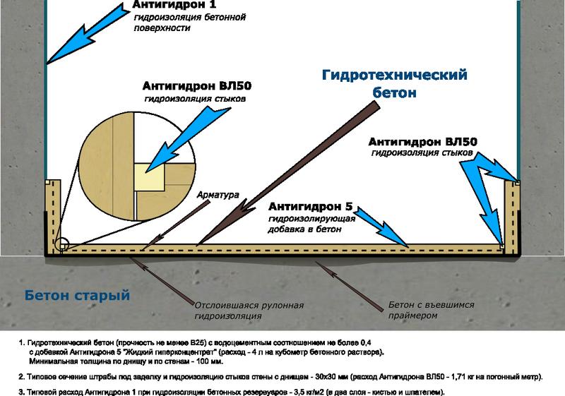 """Восстановление гидроизоляции резервуаров после """"рулонки"""""""