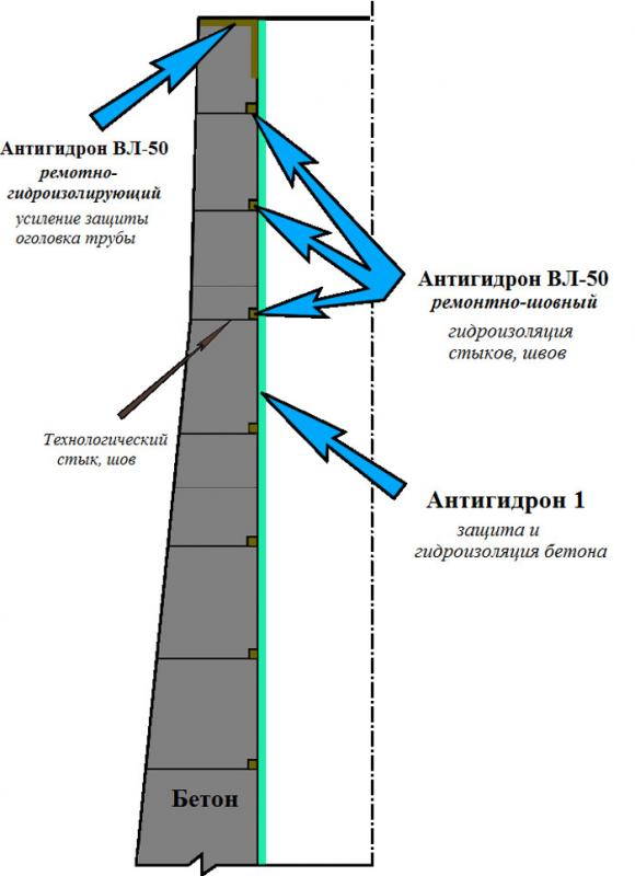 Ремонт бетонной дымовой трубы