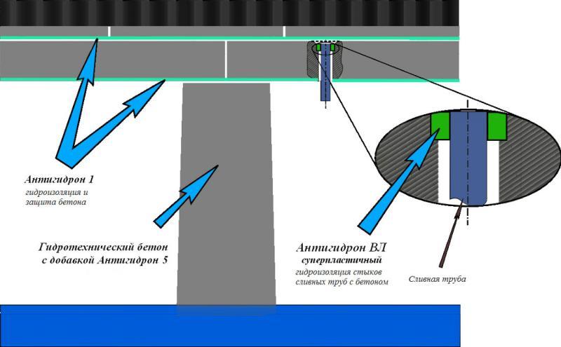 Схема гидроизоляции мостовых конструкций