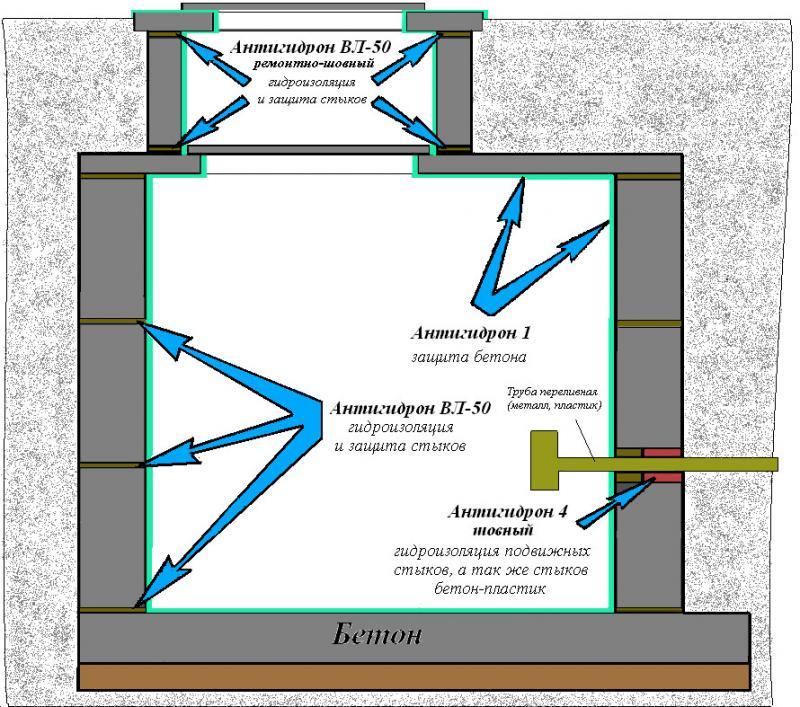 Типовая схема гидроизоляции септика (выгребной ямы) из колец